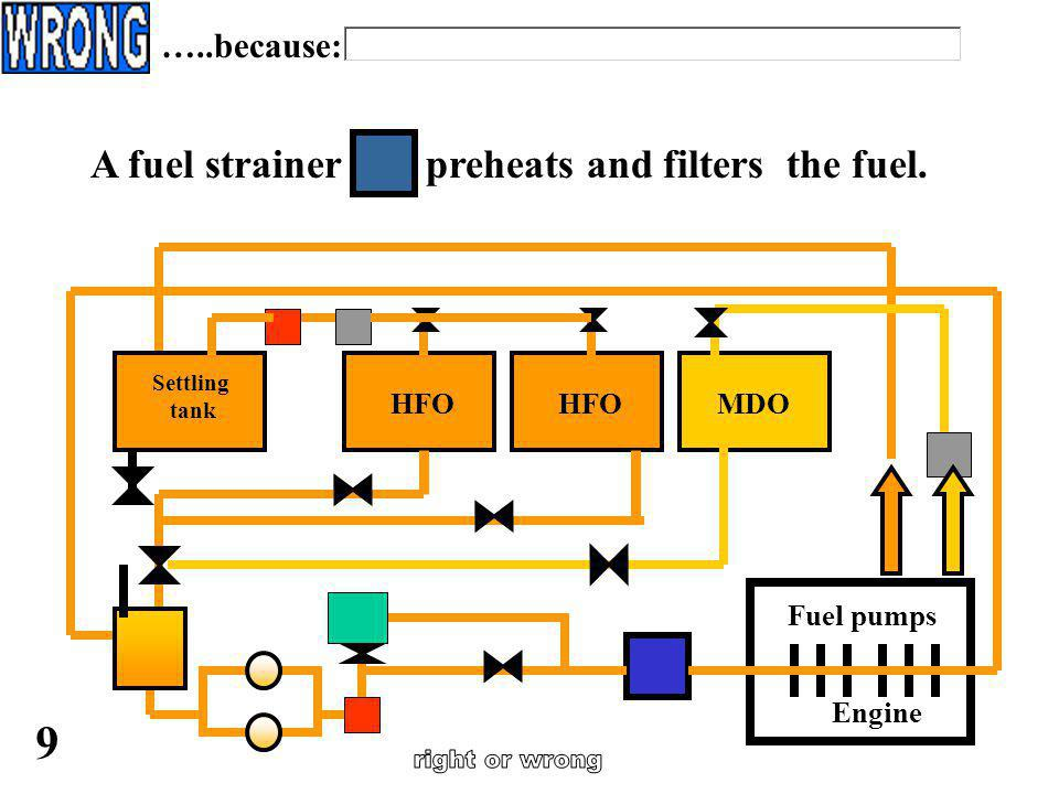 From the heater the HFO is passed through a separator. 8 …..because: Engine Fuel pumps HFO MDO Settling tank