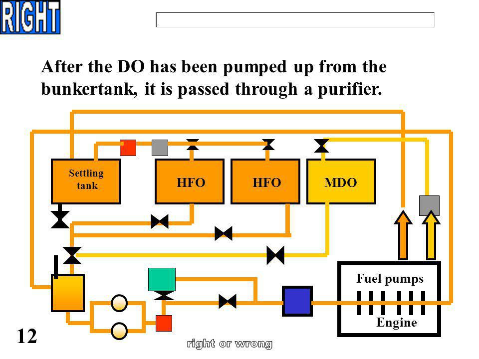 Diesel oil is used for manoeuvring and is stored in three daily service tanks. 11 …..because: Engine Fuel pumps HFO MDO Settling tank