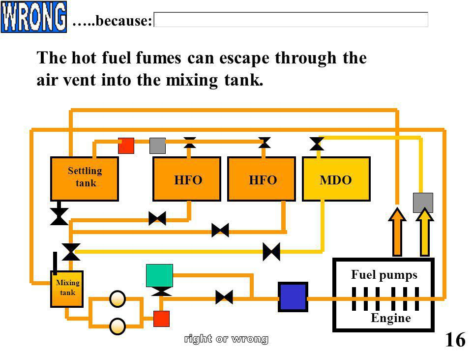 A mixing tank is used to drain off water and impurities from the fuel. 15 …..because: Engine Fuel pumps HFO MDO Settling tank Mixing tank