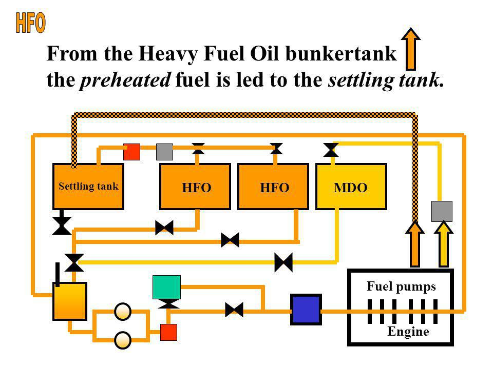 Modern Diesel engines are run on IFO, a fuel whose grade lies between that of HFO and MDO. HFO is a residual oil that is made suitable for driving Die