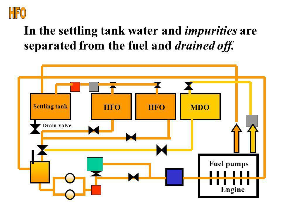 Engine Fuel pumps HFO MDO From the Heavy Fuel Oil bunkertank the preheated fuel is led to the settling tank. Settling tank