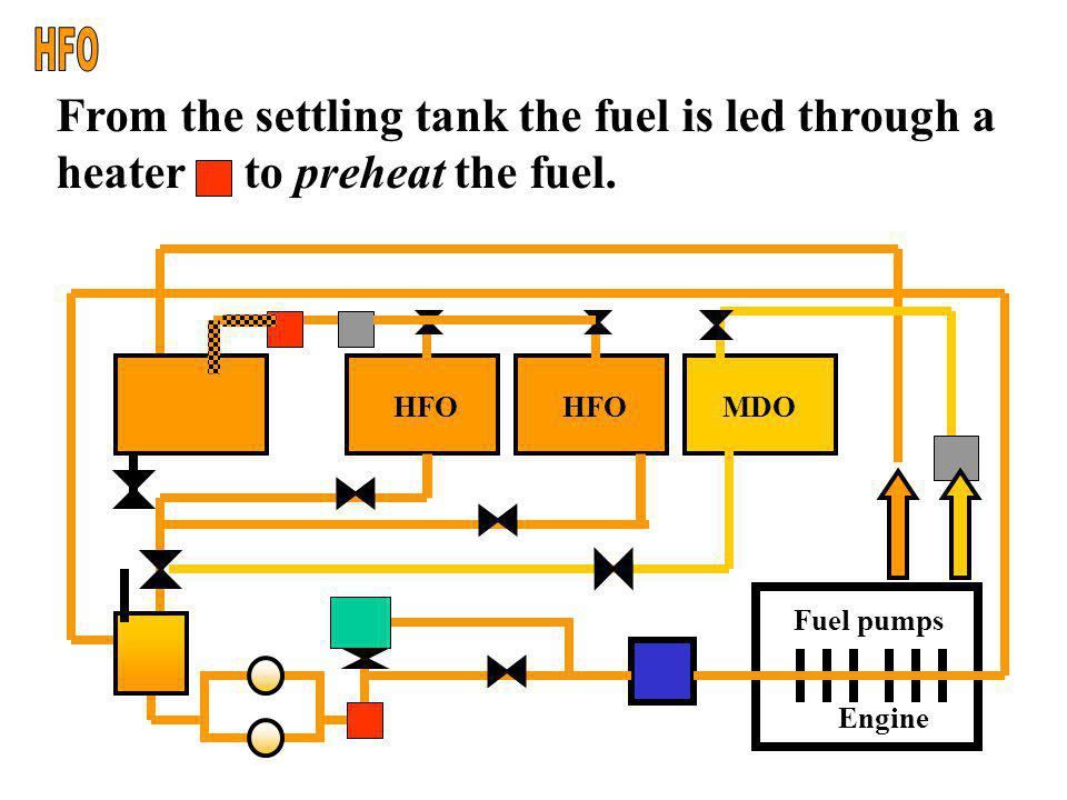 In the settling tank water and impurities are separated from the fuel and drained off. s Drain-valve Engine Fuel pumps HFO MDO Settling tank