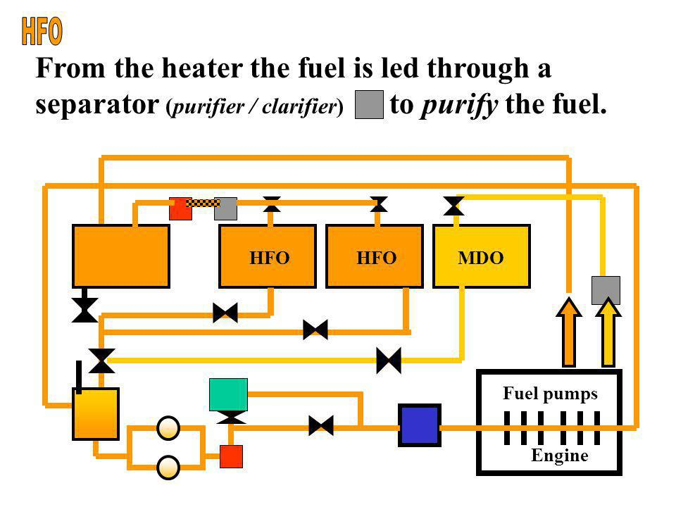 Engine Fuel pumps HFO MDO From the settling tank the fuel is led through a heater to preheat the fuel.