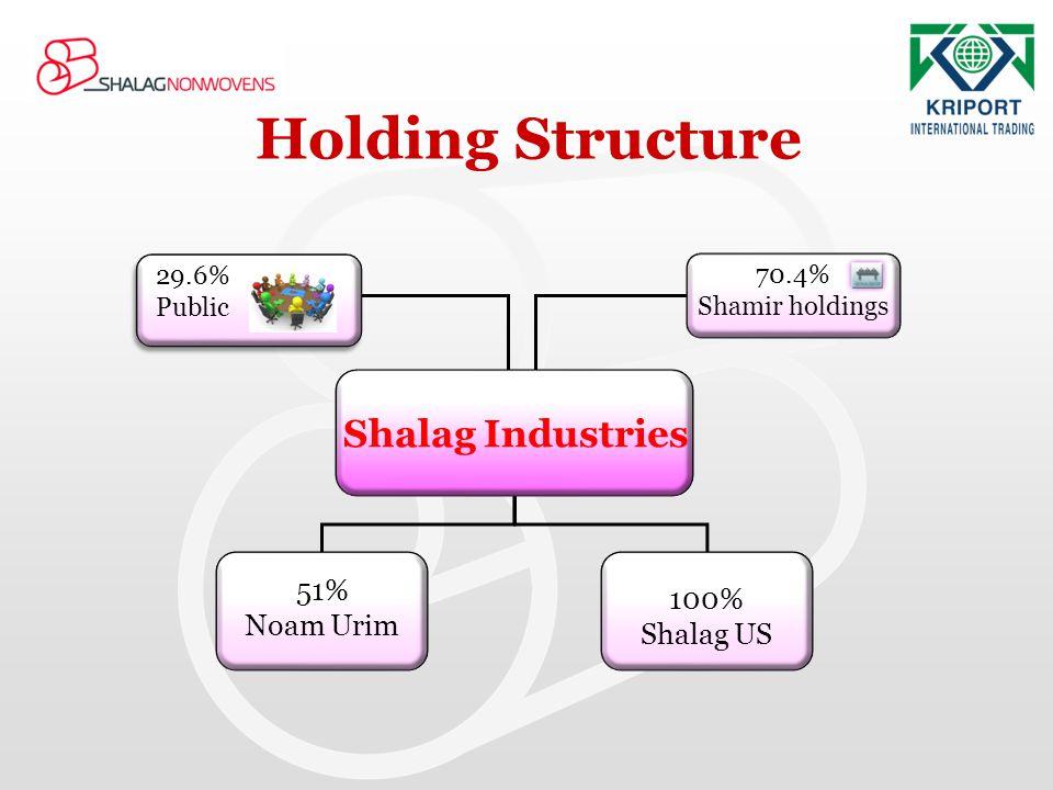 Shalag Industries 51% Noam Urim 100% Shalag US 29.6% Public 29.6% Public 70.4% Shamir holdings Holding Structure