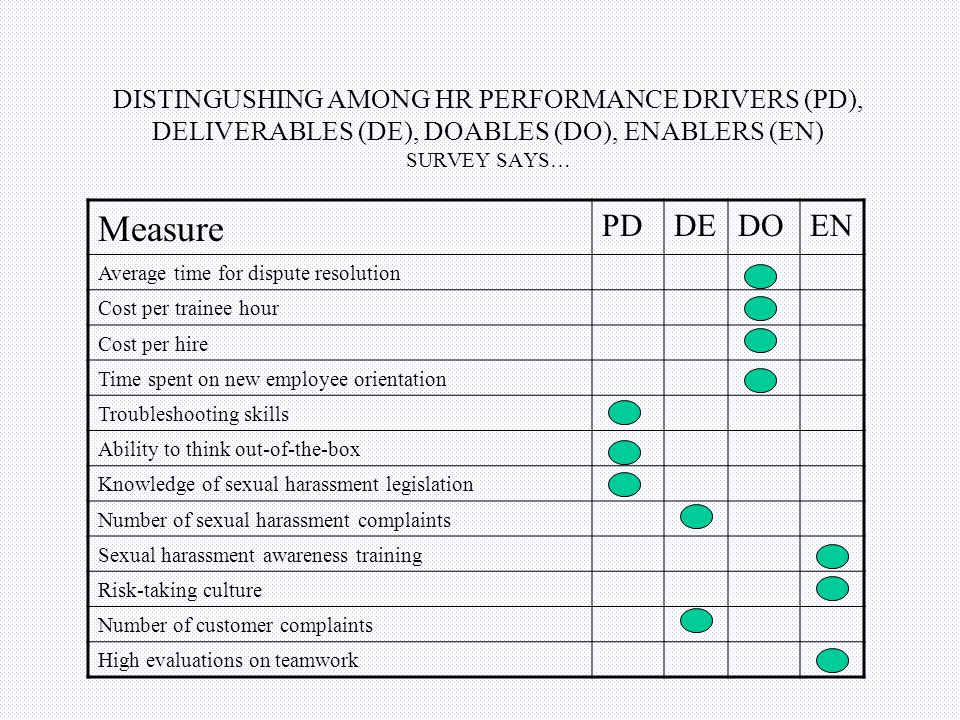 MAPPING THE HR VALUE CREATION STORY Strategy implementation HR Deliverables HR enablers HR performance drivers HR Doables Impact
