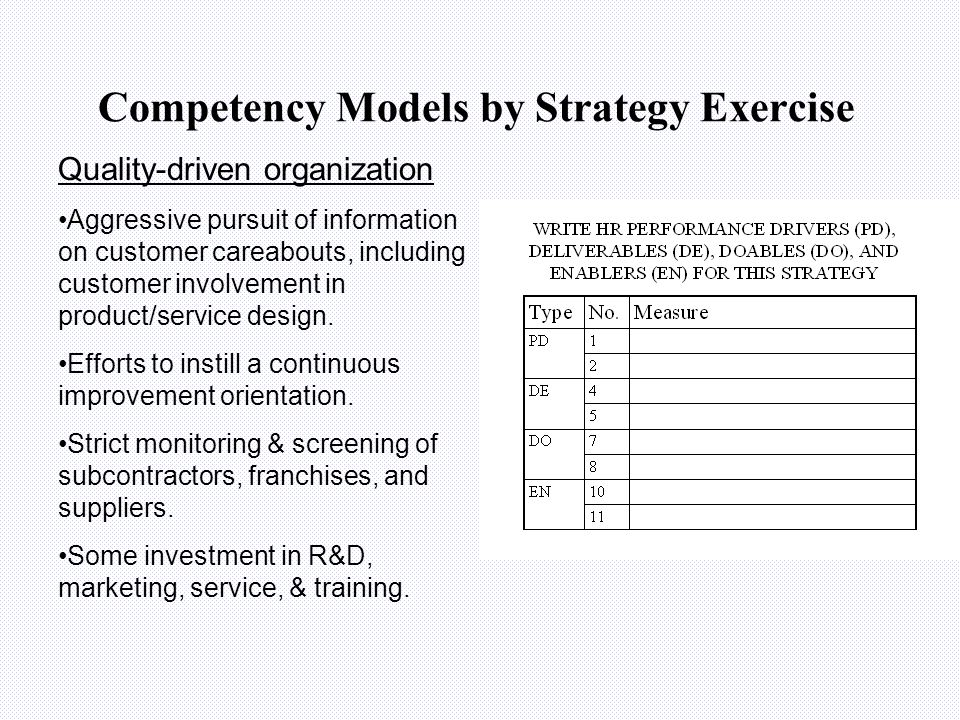 Competency Models by Strategy Exercise Value-driven organization Focus on developing best-in- class capabilities in selected activities. Promote reput