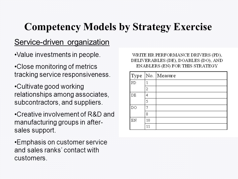 Competency Models by Strategy Exercise Quality-driven organization Aggressive pursuit of information on customer careabouts, including customer involv