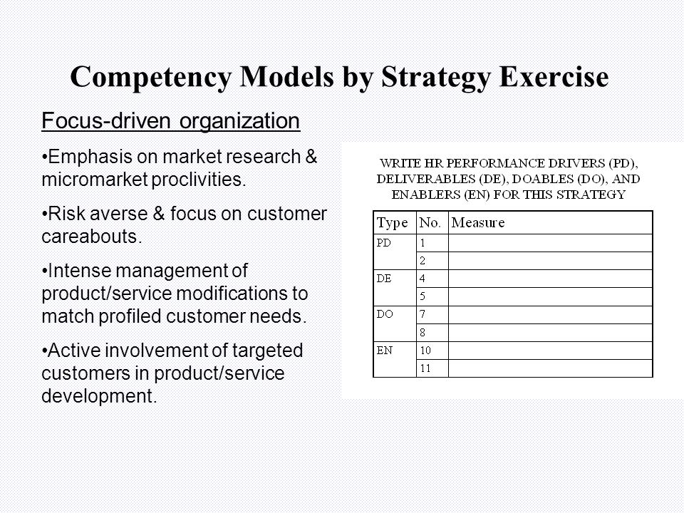 Competency Models by Strategy Exercise Speed-driven organization Willingness to accept risks associated with delivering product/service to market ahea