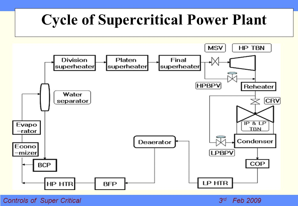 Controls of Super Critical 3 rd Feb 2009 Cycle of Supercritical Power Plant