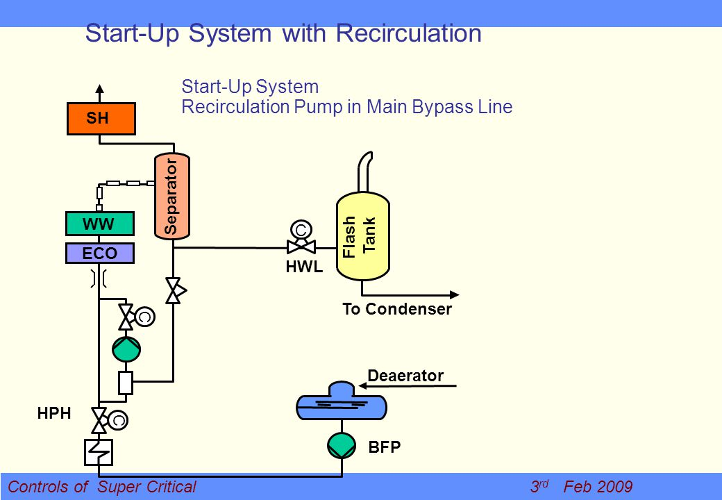 Controls of Super Critical 3 rd Feb 2009 Start-Up System with Recirculation HPH BFP Deaerator C C WW ECO To Condenser C HWL SH Start-Up System Recircu