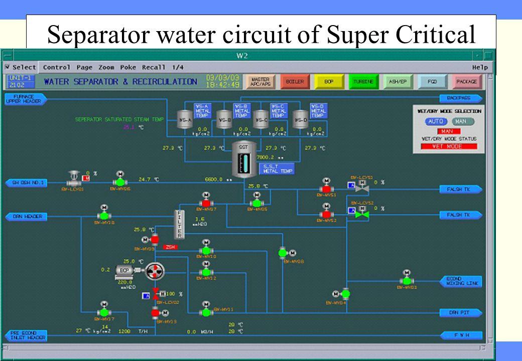 Controls of Super Critical 3 rd Feb 2009 Separator water circuit of Super Critical