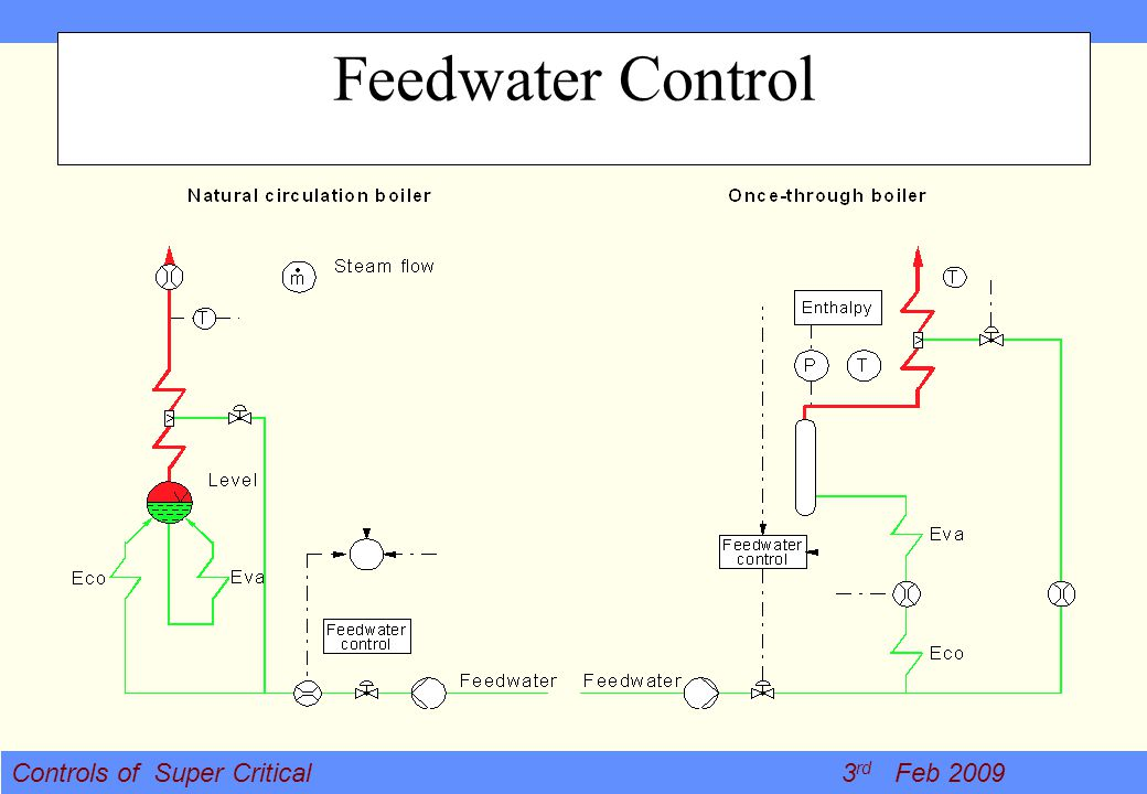 Controls of Super Critical 3 rd Feb 2009 Feedwater Control