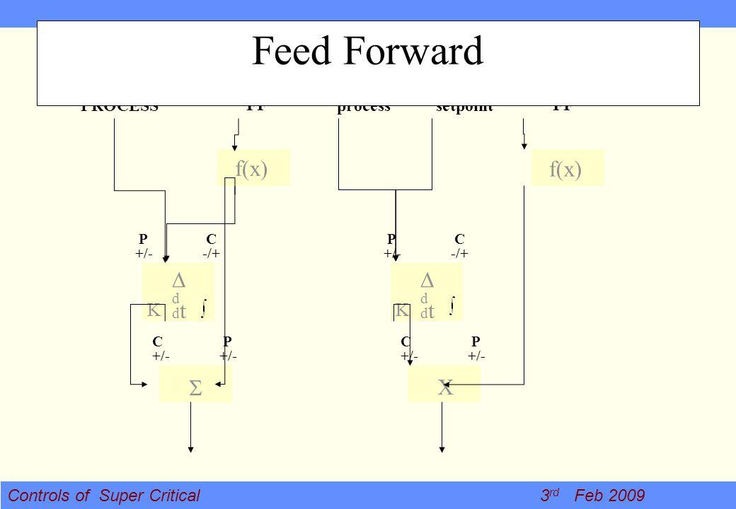 Controls of Super Critical 3 rd Feb 2009 process FF setpoint K ddtddt P +/- C -/+ X C +/- P +/- f(x) PROCESS FF K ddtddt P +/- C -/+ f(x) C +/- P +/-