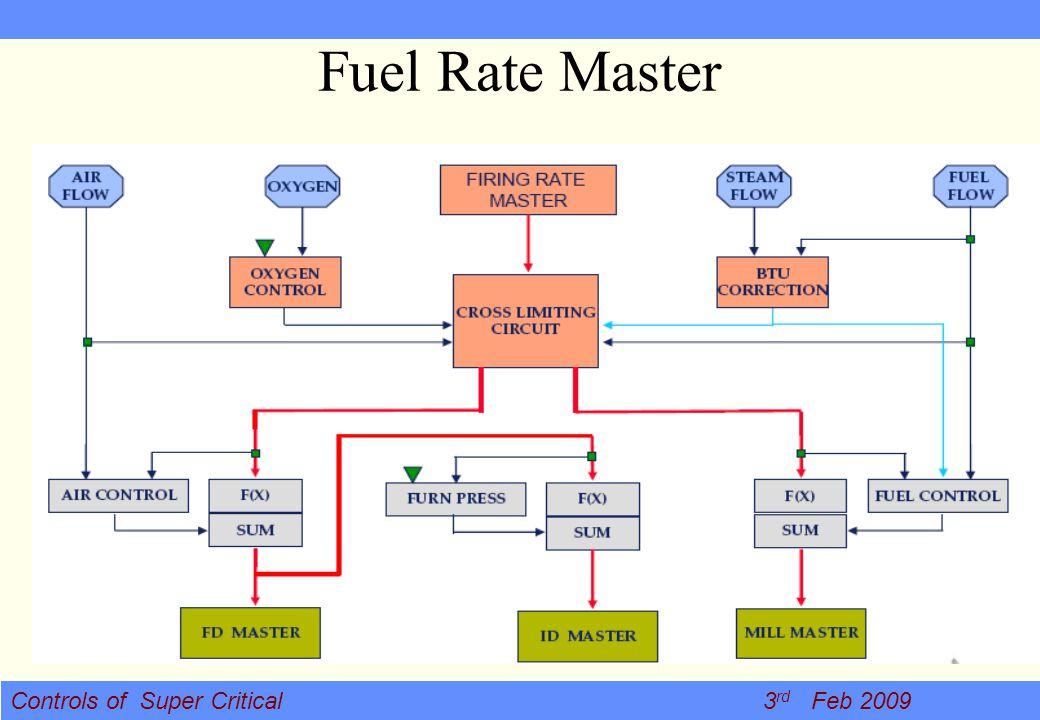 Controls of Super Critical 3 rd Feb 2009 Fuel Rate Master