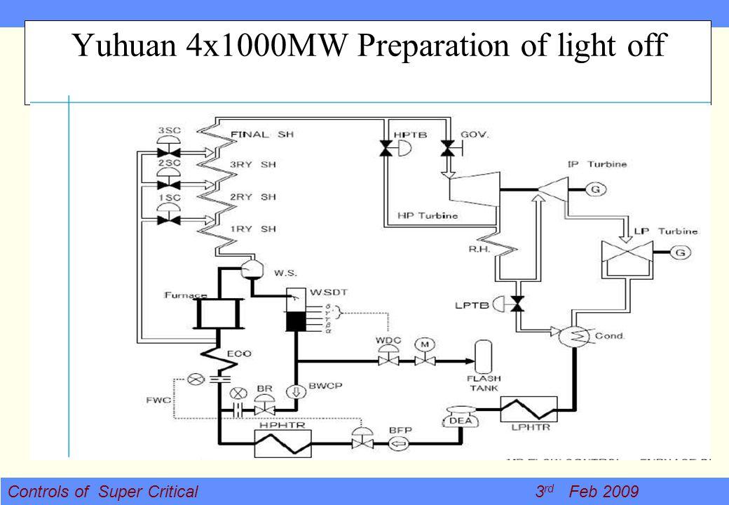 Yuhuan 4x1000MW Preparation of light off