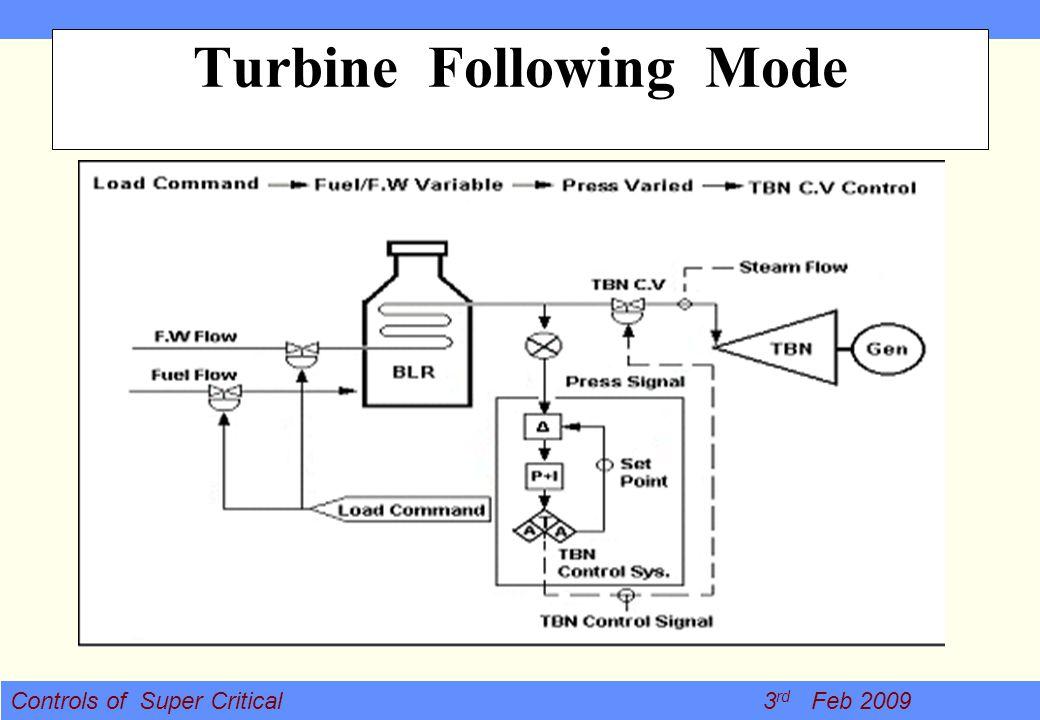 Controls of Super Critical 3 rd Feb 2009 Turbine Following Mode