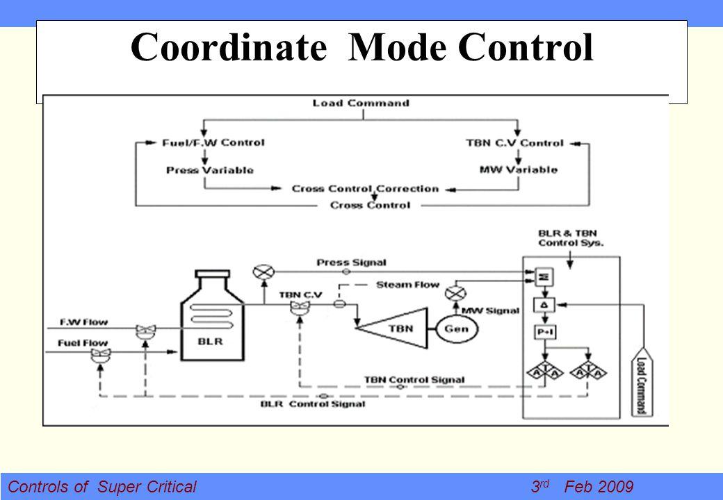 Controls of Super Critical 3 rd Feb 2009 Coordinate Mode Control