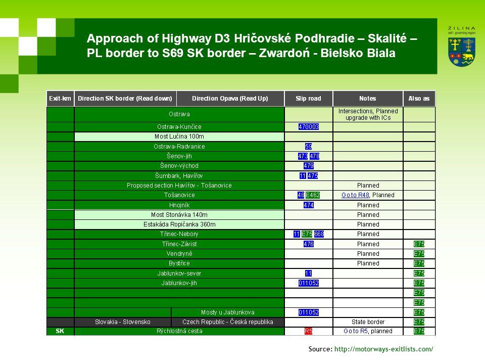 Approach of Highway D3 Hričovské Podhradie – Skalité – PL border to S69 SK border – Zwardoń - Bielsko Biala Source: http://motorways-exitlists.com/