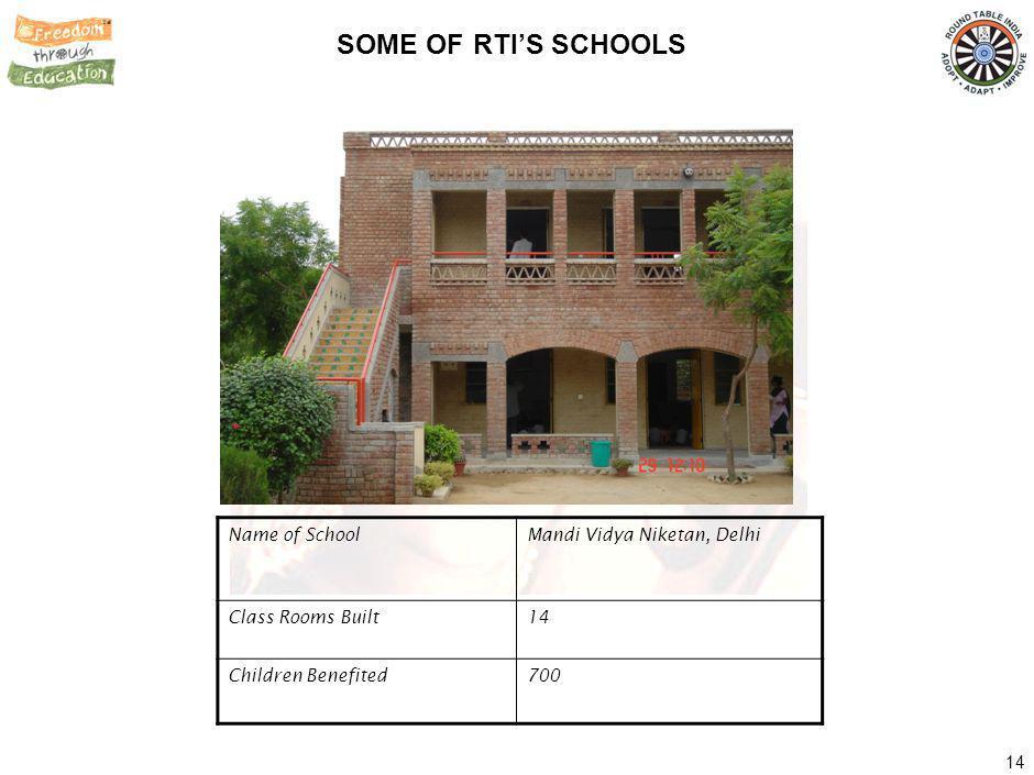 14 SOME OF RTIS SCHOOLS Name of SchoolMandi Vidya Niketan, Delhi Class Rooms Built14 Children Benefited700