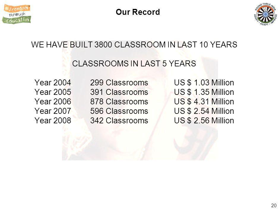 20 Our Record WE HAVE BUILT 3800 CLASSROOM IN LAST 10 YEARS CLASSROOMS IN LAST 5 YEARS Year 2004299 ClassroomsUS $ 1.03 Million Year 2005391 ClassroomsUS $ 1.35 Million Year 2006878 ClassroomsUS $ 4.31 Million Year 2007596 ClassroomsUS $ 2.54 Million Year 2008342 ClassroomsUS $ 2.56 Million
