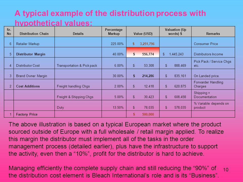 10 A typical example of the distribution process with hypothetical values: The above illustration is based on a typical European market where the product sourced outside of Europe with a full wholesale / retail margin applied.