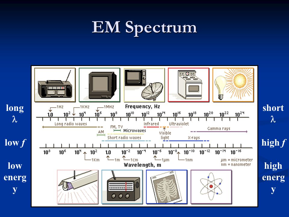 Electromagnetic Waves Changing magnetic/electric field induces electric/magnetic field Changing magnetic/electric field induces electric/magnetic field
