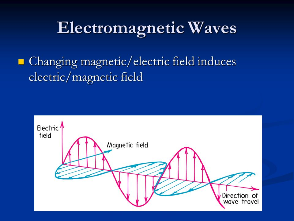 Electromagnetic Waves Changing magnetic/electric field induces electric/magnetic field Changing magnetic/electric field induces electric/magnetic fiel
