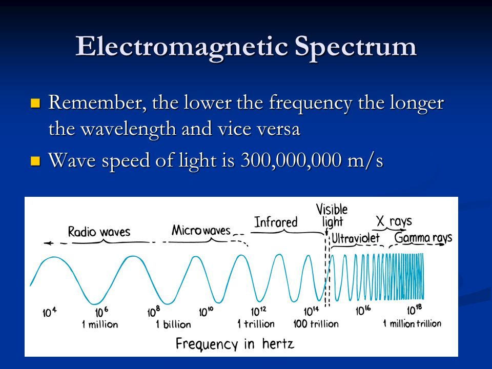 Visible Light Visible Light Visible Light small part of the spectrum we can see small part of the spectrum we can see ROY G.