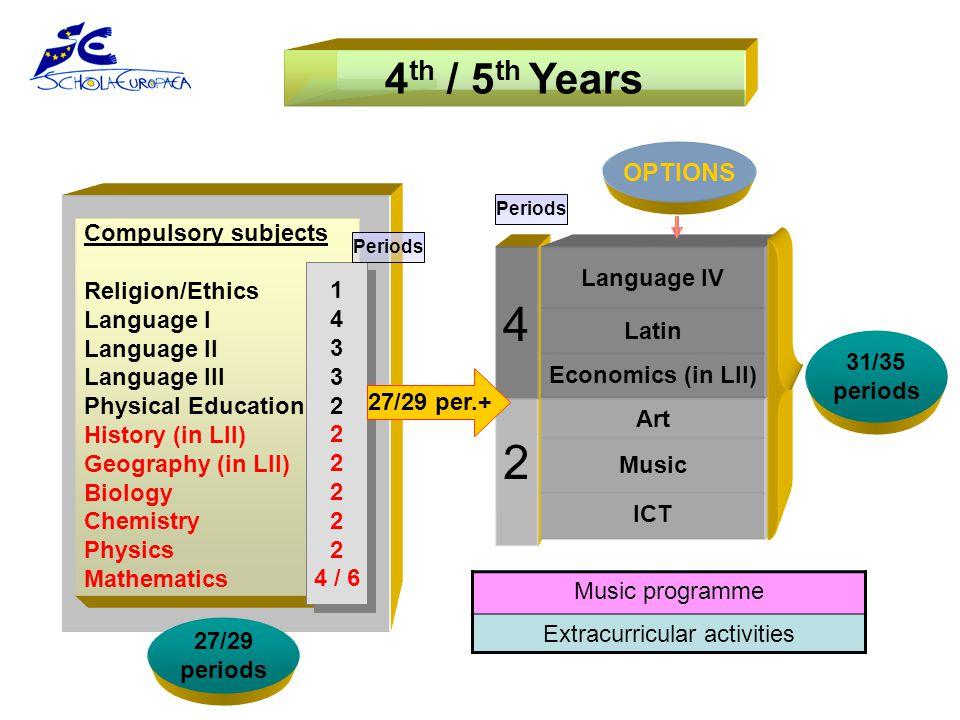 2 4 ICT Music Art Economics (in LII) Latin Compulsory subjects Religion/Ethics Language I Language II Language III Physical Education History (in LII)