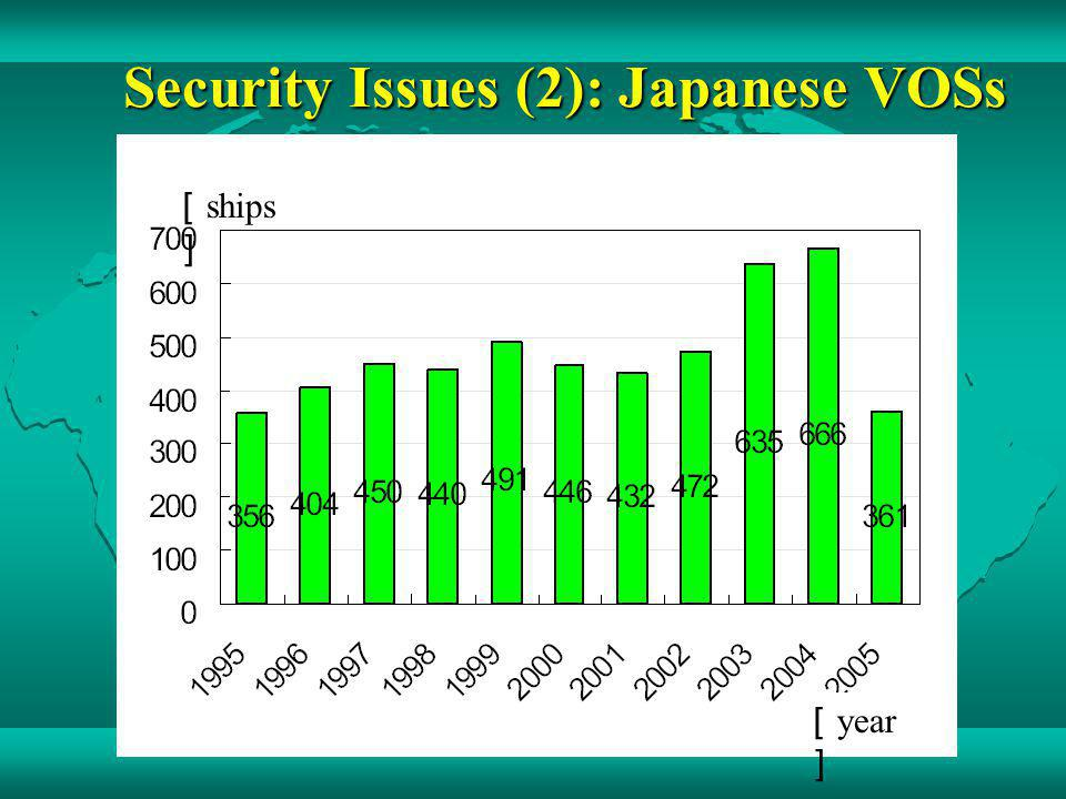 Security Issues (2): Japanese VOSs ships year