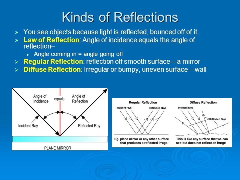 Kinds of Reflections You see objects because light is reflected, bounced off of it. Law of Reflection: Angle of incidence equals the angle of reflecti