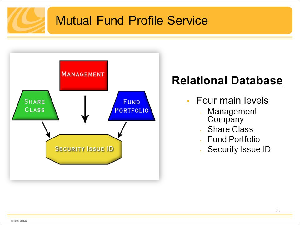 25 Mutual Fund Profile Service Relational Database Four main levels Management Company Share Class Fund Portfolio Security Issue ID