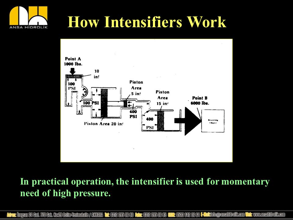 How Intensifiers Work In practical operation, the intensifier is used for momentary need of high pressure.