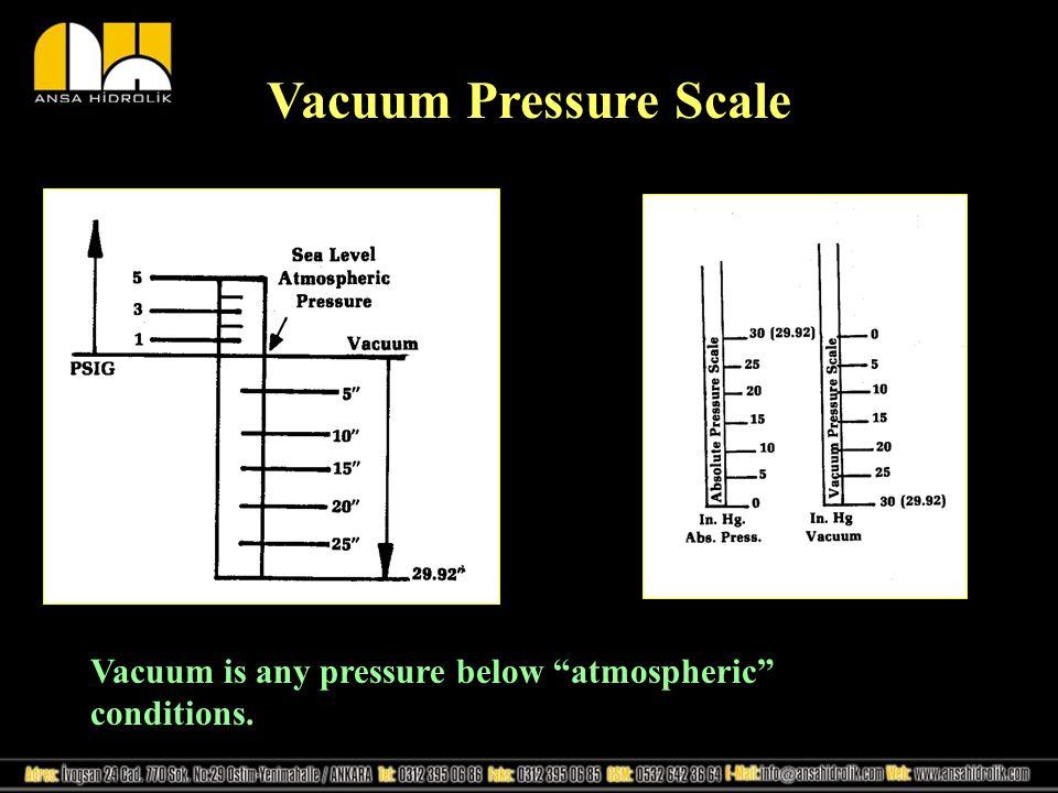 Vacuum Pressure Scale Vacuum is any pressure below atmospheric conditions.