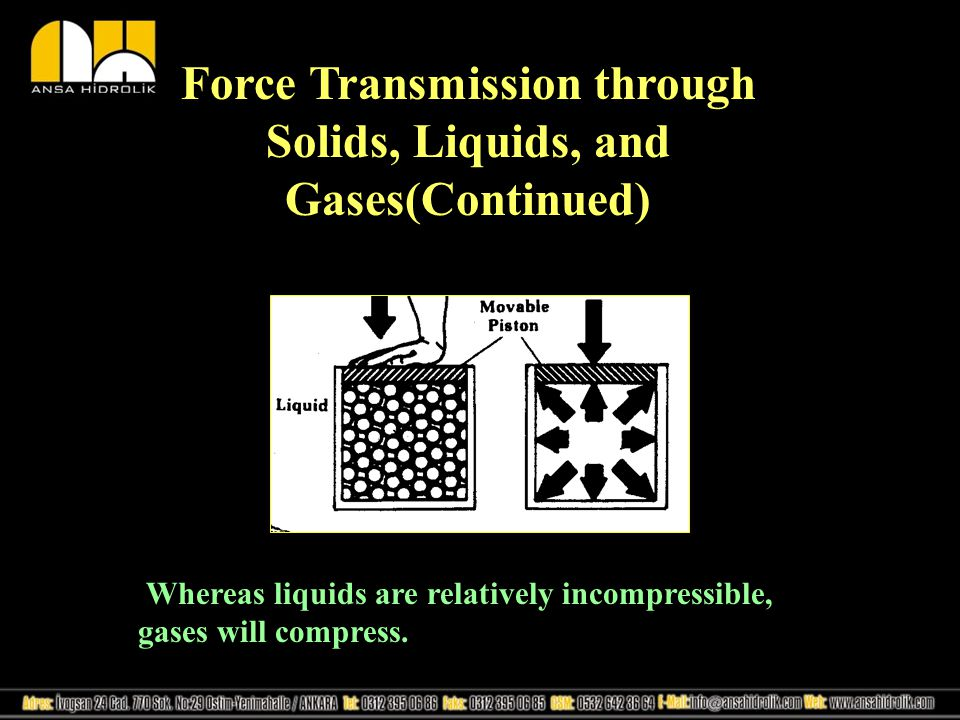 Force Transmission through Solids, Liquids, and Gases(Continued) Whereas liquids are relatively incompressible, gases will compress.