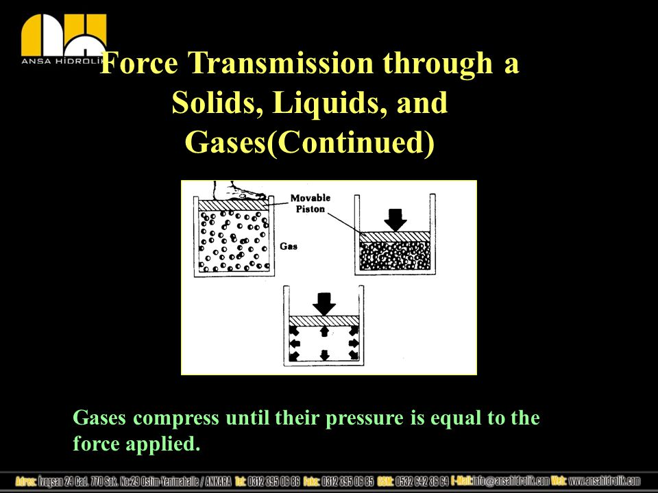 Force Transmission through a Solids, Liquids, and Gases(Continued) Gases compress until their pressure is equal to the force applied.