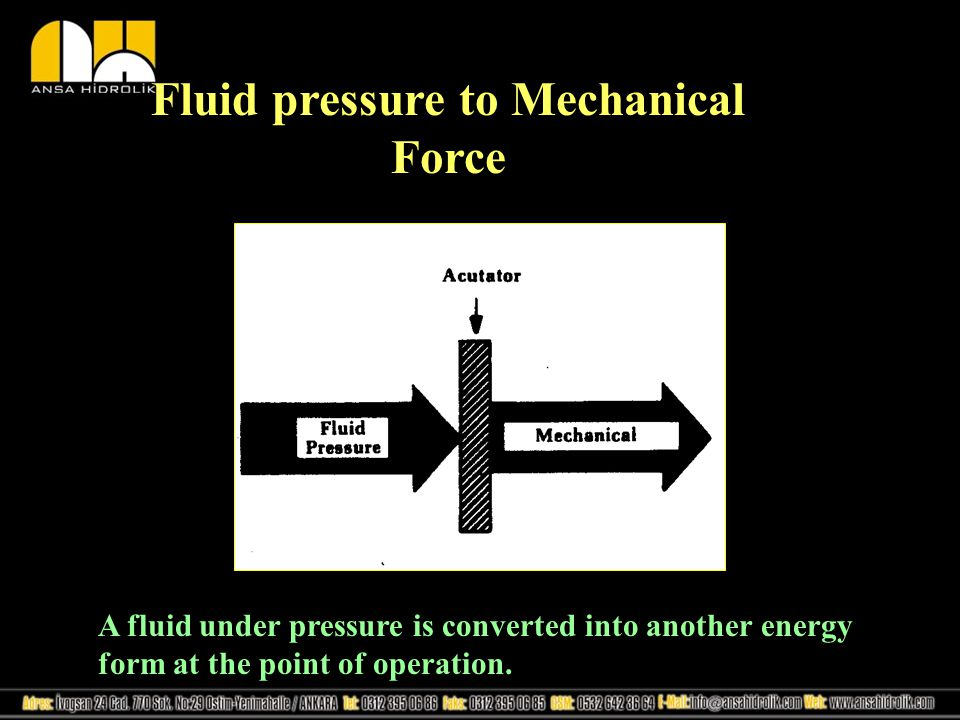 Fluid pressure to Mechanical Force A fluid under pressure is converted into another energy form at the point of operation.