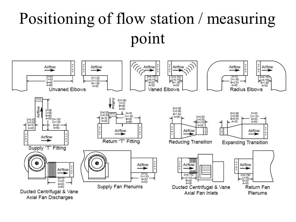 Positioning of flow station / measuring point