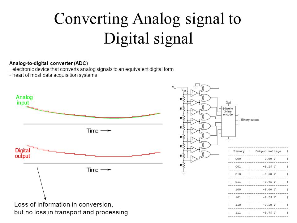 Converting Analog signal to Digital signal Analog-to-digital converter (ADC) - electronic device that converts analog signals to an equivalent digital