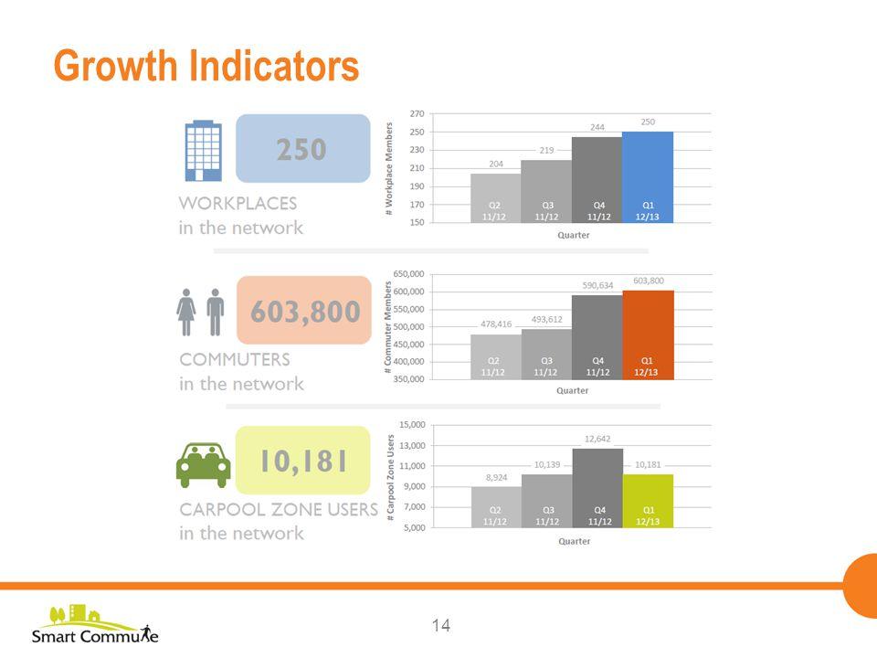 14 Growth Indicators