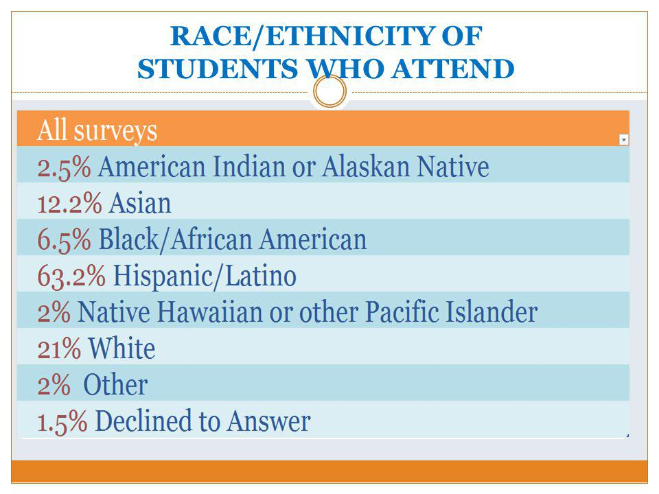 RACE/ETHNICITY OF STUDENTS WHO ATTEND