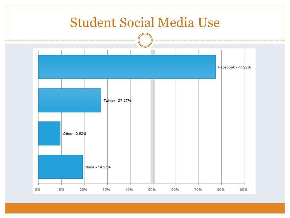Student Social Media Use