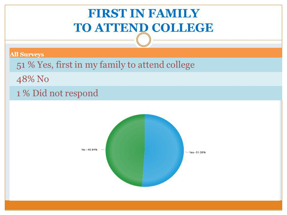 FIRST IN FAMILY TO ATTEND COLLEGE All Surveys 51 % Yes, first in my family to attend college 48% No 1 % Did not respond