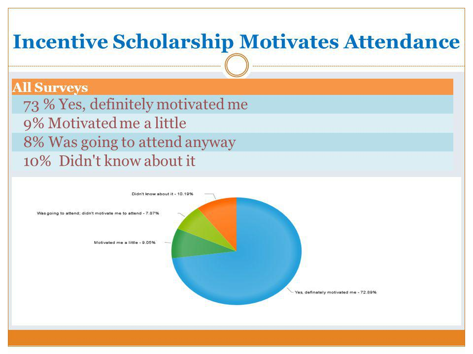 Incentive Scholarship Motivates Attendance All Surveys 73 % Yes, definitely motivated me 9% Motivated me a little 8% Was going to attend anyway 10% Didn t know about it