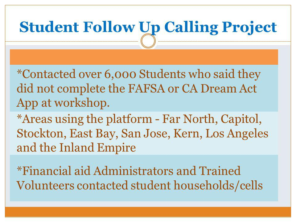 Student Follow Up Calling Project *Contacted over 6,000 Students who said they did not complete the FAFSA or CA Dream Act App at workshop.