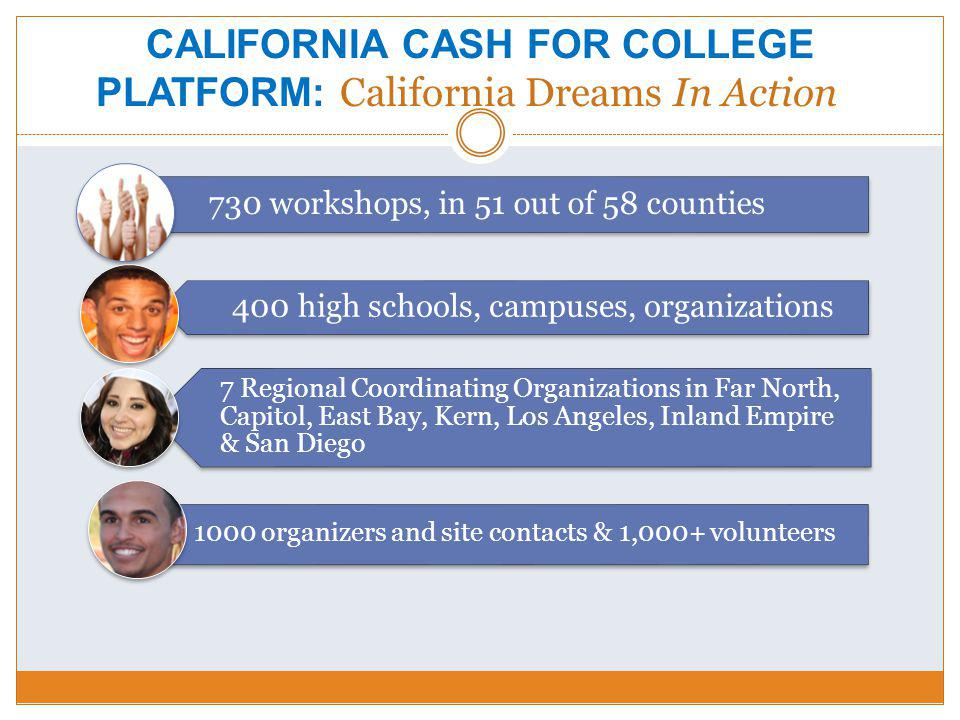 CALIFORNIA CASH FOR COLLEGE PLATFORM: California Dreams In Action 730 workshops, in 51 out of 58 counties 400 high schools, campuses, organizations 7 Regional Coordinating Organizations in Far North, Capitol, East Bay, Kern, Los Angeles, Inland Empire & San Diego 1000 organizers and site contacts & 1,000+ volunteers