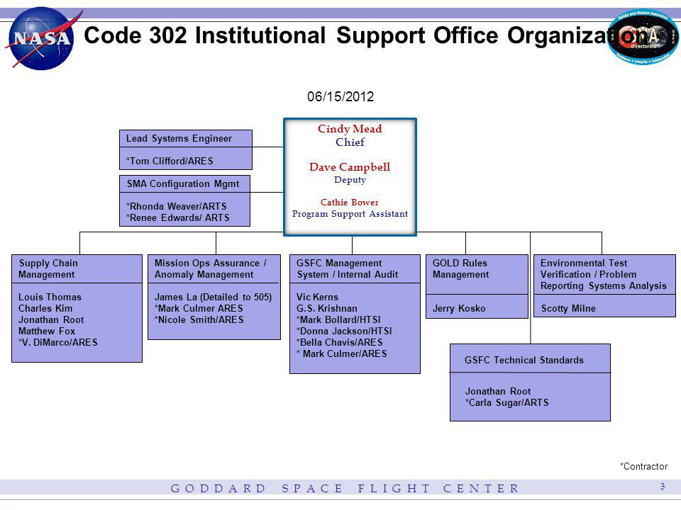 Figure 1 Code 302 Business Operations Code 302 Institutional Support Office Functions Supply Chain Management GSFC Management System / Internal Audit SMA-D Configuration Management Mission Operations Support / Anomaly Management Environmental Verification System (GEVS) Manage Center wide STEP Program Mission OperationsGSFC Flight ProjectsGSFC Management System Representative Directorate MSC Representatives GSFC Directorates Code 300 Management Center Management HQ OSMA NASA Centers NASA Contractor / Supplier Community CSOs GPRS Users Engineers – GEVS / Rules CPRA Users Supply Chain Assessment Schedule Supplier Conference GSFC Project Supplier Listing Supplier Assessment Database Supplier Assessment Plans Supplier Assessment Reports GOLD Rules Documents GOLD Rules Website Waivers / Dispositions Code 300 Overview Presentations Educational Seminars Anomaly Assessment Reports Risk Assessment Reports SOARS Statistics / Metrics Lessons Learned Internal Audit Schedules Internal Audit Plans Internal Audit Reports GEVS Management GPRS Management CPRA Inputs / Charts Special Assessments Manage MSC & Develop Briefing Code 302 Pre-MSR Briefing QSR Charts Code 300 QED Charts Directive Reviews ISO / AS Training Statement of Assurance Package Process Improvement / Training Process Maps / Matrices Branch Chief Requests 302 Personnel Requests PR Requests Auditee / Customer Surveys Project CSO Requests Supplier Listing Updates Supply Chain Assessment Requests Assessment Priorities Draft Assessment Plans / Reports NAMT Opportunities Supplier Corrective Actions 300 Pre-MSR SOARS Metrics SOARS Statistics SMA-D Related Waiver Requests Draft Directives Project GPRS Entries Flow-down Test Requirements Internal Audit Requests Internal Audit Results GSFC Corrective Actions GSFC MS Requirements HQ MS Flow-down Requirements Inputs Customers CM Requirements DM Requirements CM/DM Systems Products GSFC Technical Standards Program Management GOLD Rules Management Center-wide Laboratory Manager Program Problem Reporting Analysis