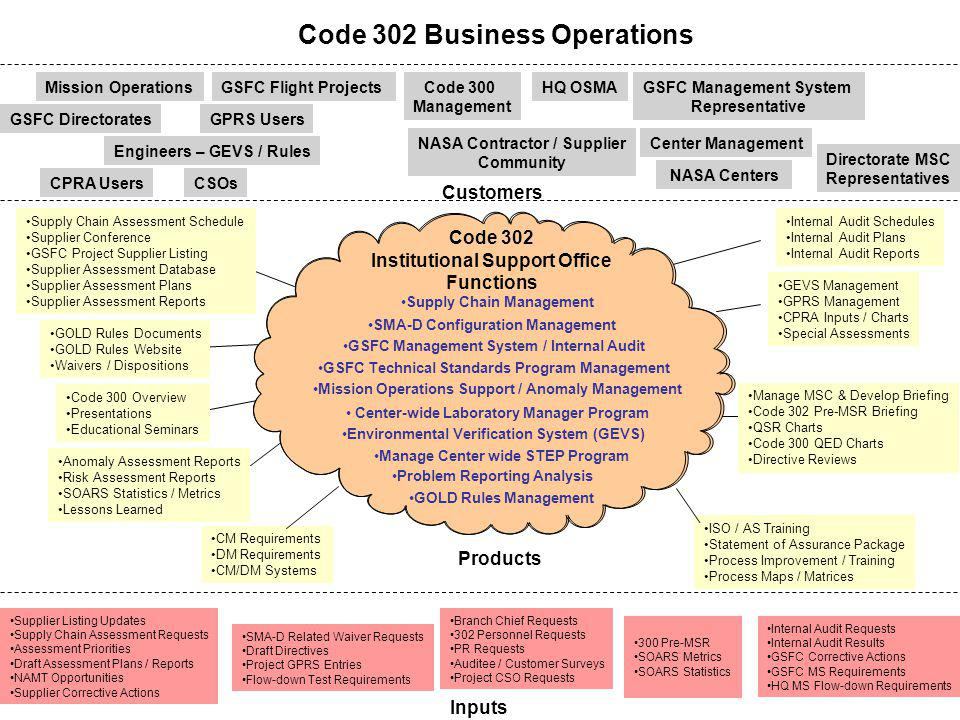 Figure 1 Code 302 Business Operations Code 302 Institutional Support Office Functions Supply Chain Management GSFC Management System / Internal Audit
