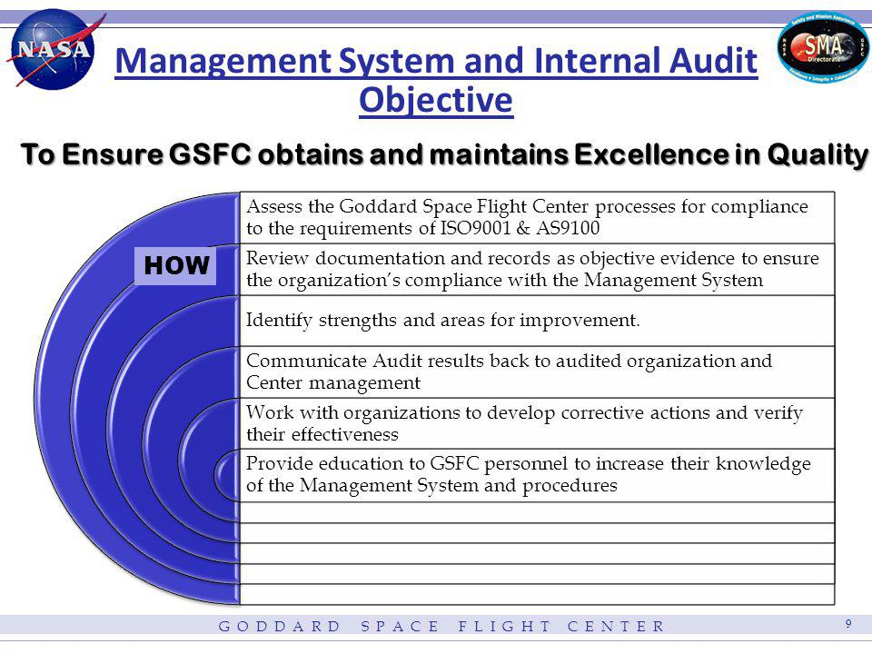G O D D A R D S P A C E F L I G H T C E N T E R 9 Management System and Internal Audit Objective To Ensure GSFC obtains and maintains Excellence in Qu