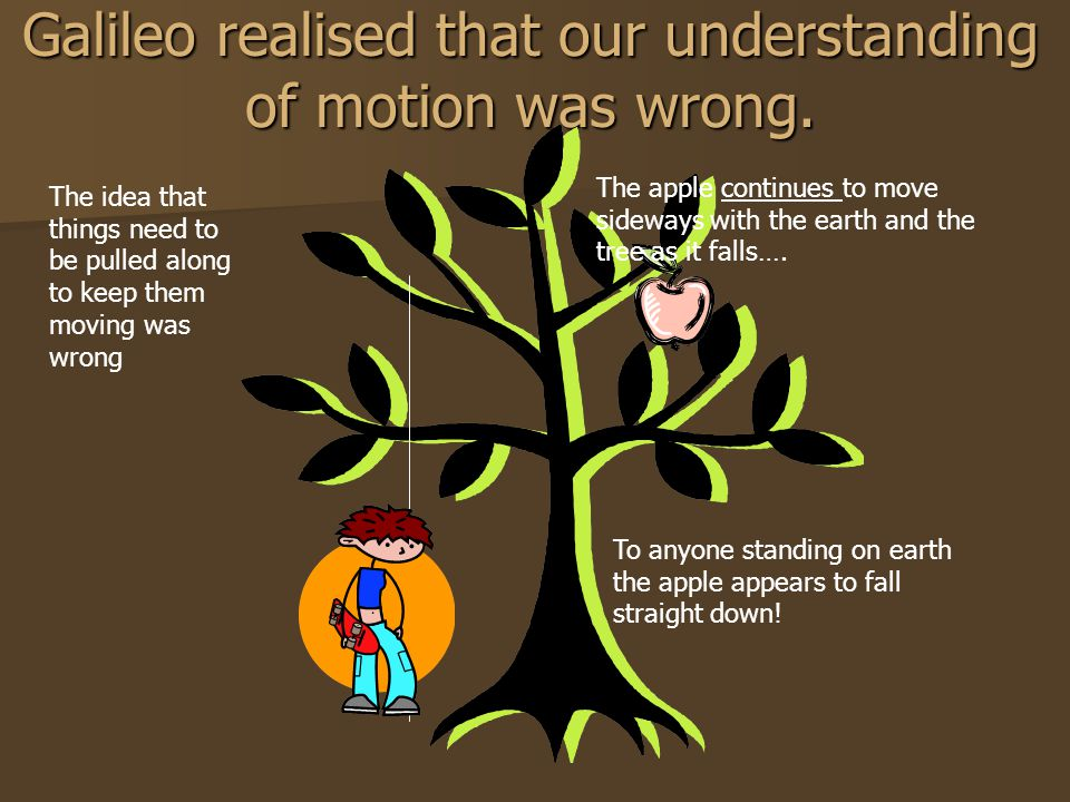 Galileo realised that our understanding of motion was wrong.